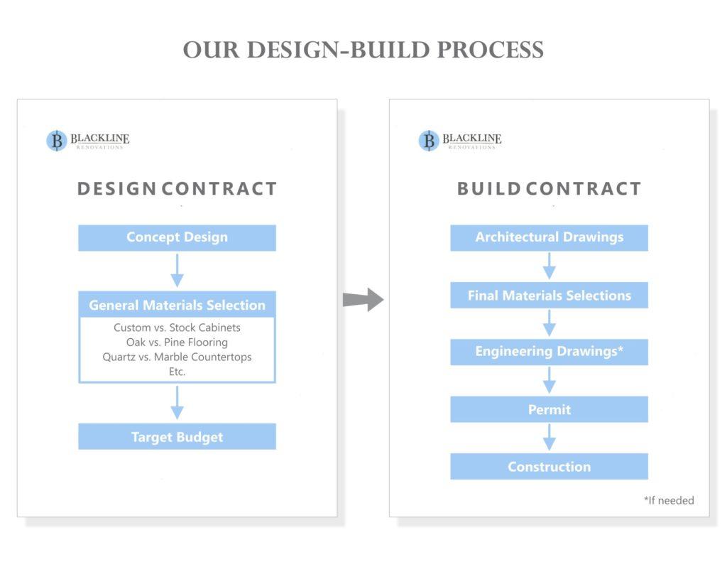 Design Build Flow Chart | Blackline Renovations Dallas