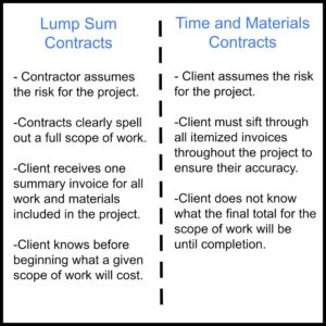 Lump Sum Contracts vs Time and Materials Contracts | Blackline Renovations | Dallas TX