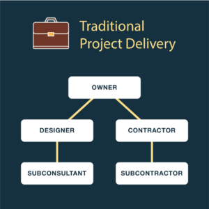 Infographic Traditional Delivery Method Flowchart